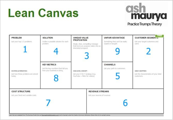 Startup On A Single Page Fantasticlean Canvas