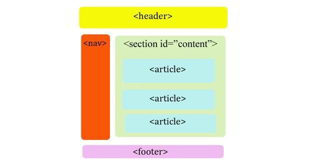 html5 design layout tutorial