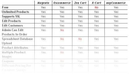 E-commerce comparison chart