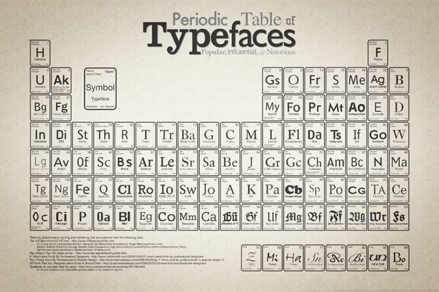 Psychology of a Type