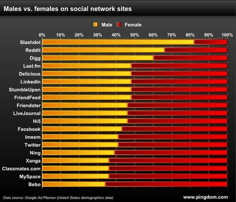 males vs. females on social network sites