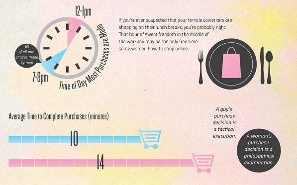 men vs. women online shopping habits
