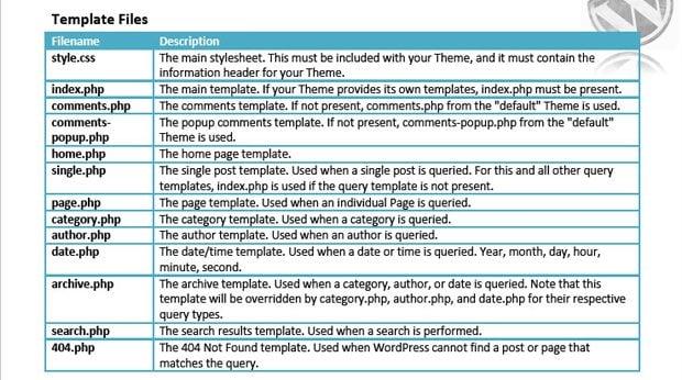 Total Recall: Web Design Cheat Sheets - MonsterPost