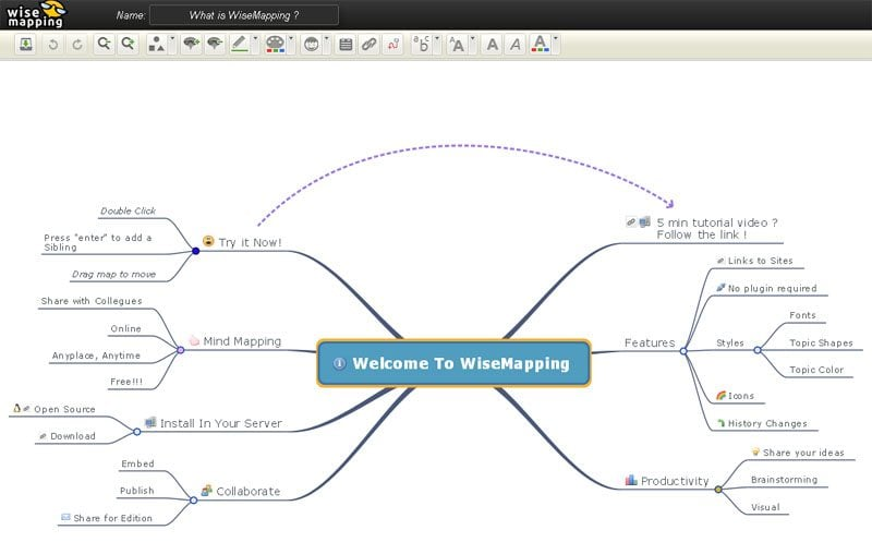 The Best Free Mind Mapping Software To Organize Web