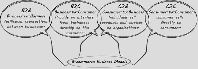 different types of ecommerce
