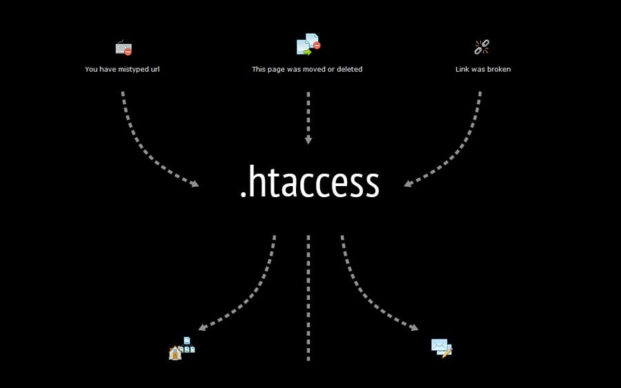 Useful .htaccess Snippets Collection. 15 Tricks to Take Better...