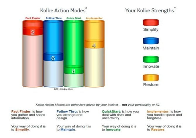 kolbe index review