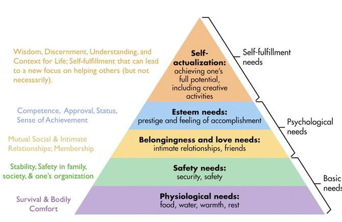 meslows hierarchy Maslow's need hierarchy theory: applications and criticisms 1063 make their employees or subordinates become self-actualised this is because self.