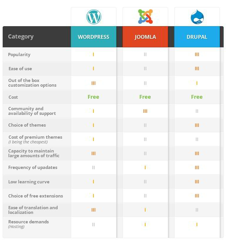 comparison chart template