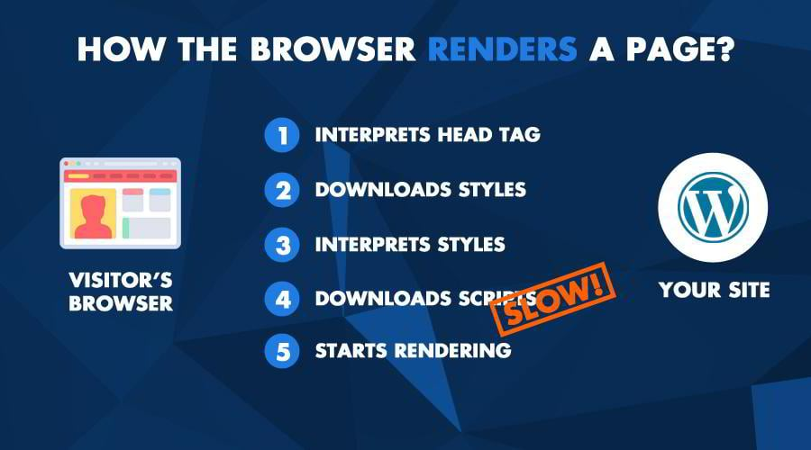 In the next step, the visitor's browser gets an HTML page, which contains all of your website text, links to CSS and JavaScript files, and to your images, ...