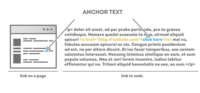anchor text