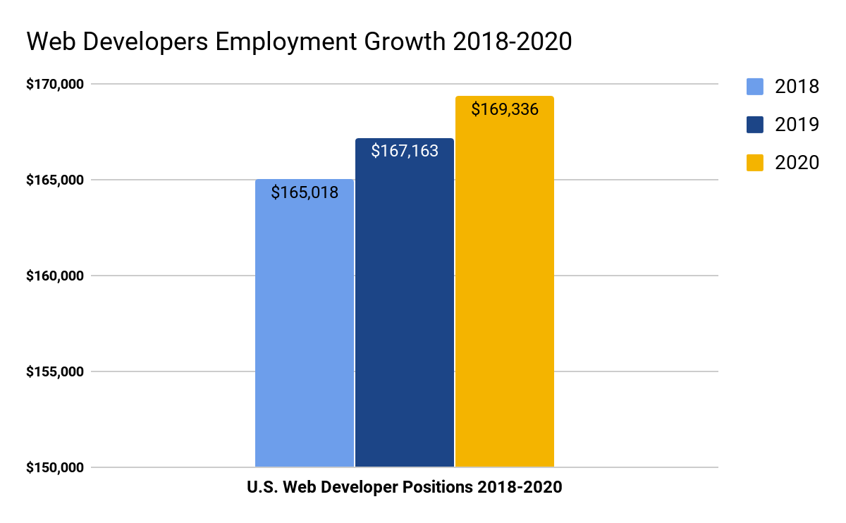 Web Developers Salary Expert Predictions For 2018 2020