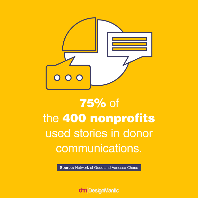 donor communications