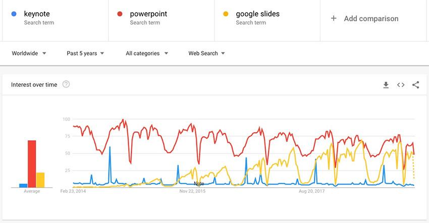 PowerPoint vs. Keynote vs. Google Slides