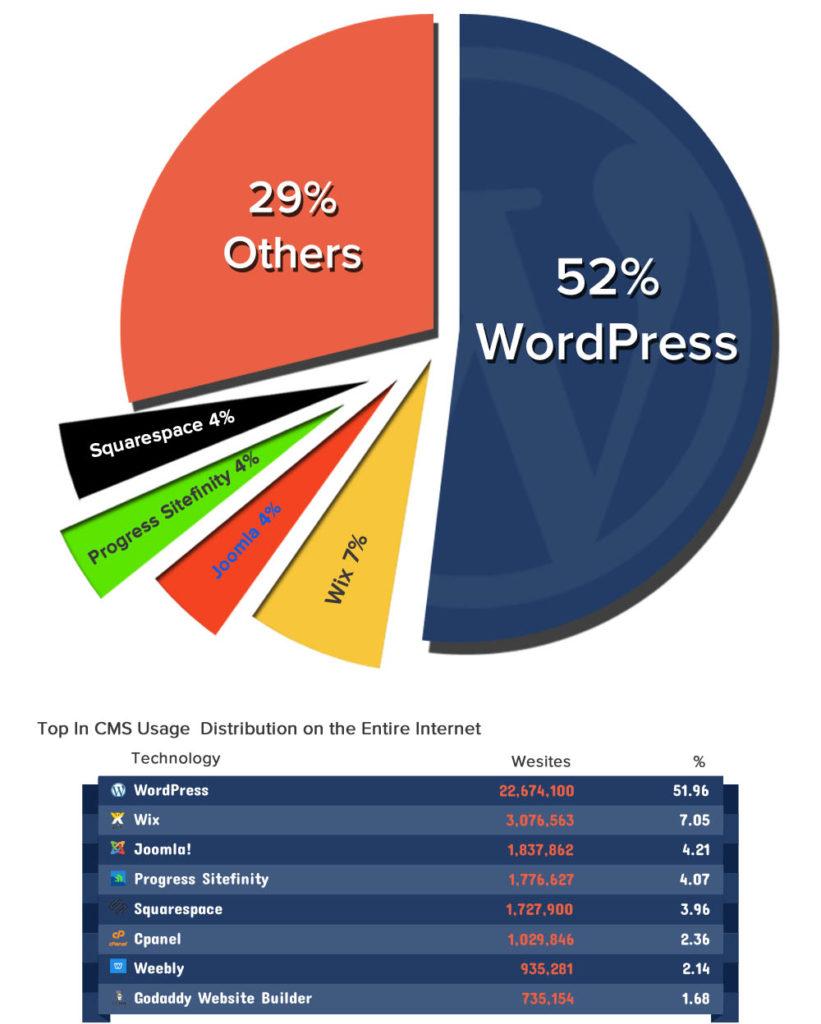 statistics builtwith