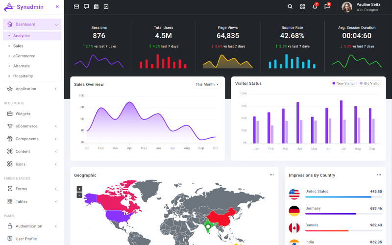 Synadmin – Bootstrap5 Admin Template