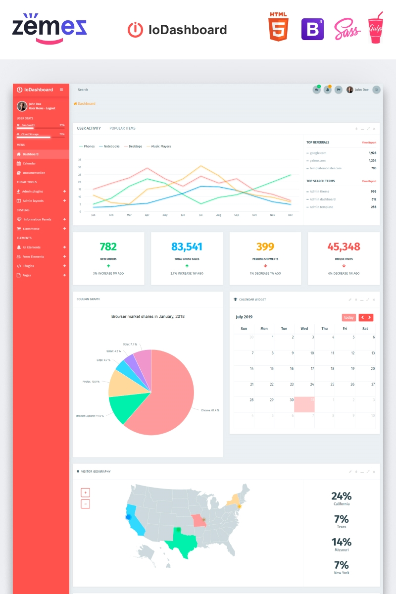 IoDashboard - Intuitive Dashboard Admin Template