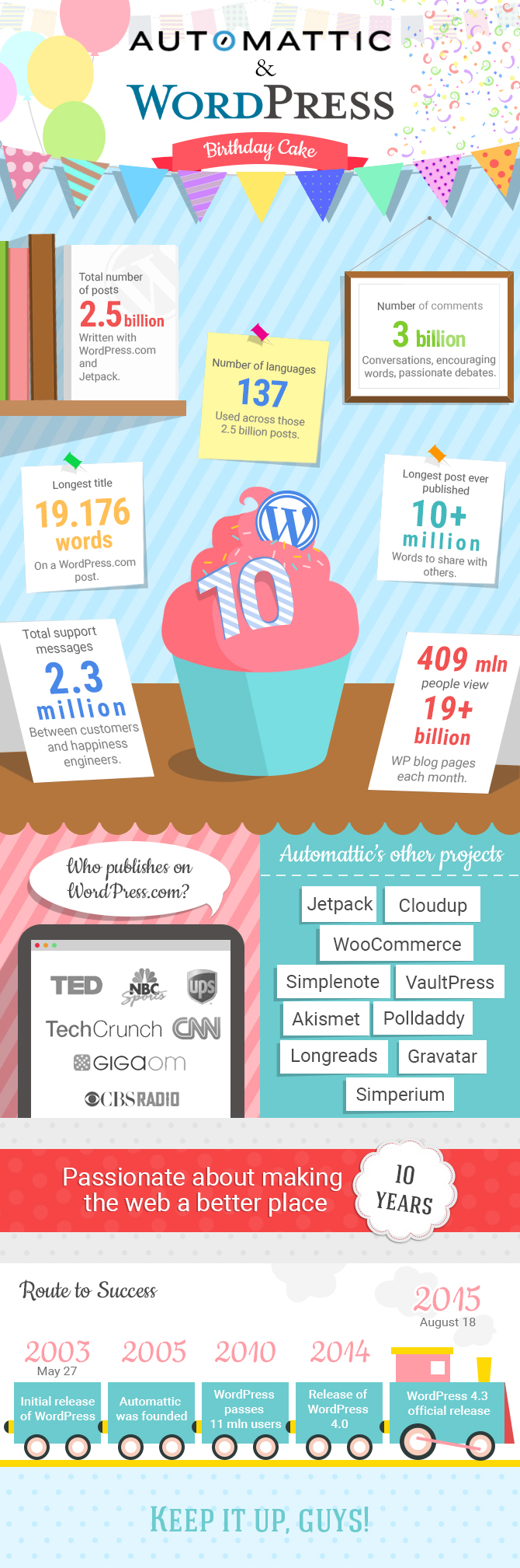 WP infographics