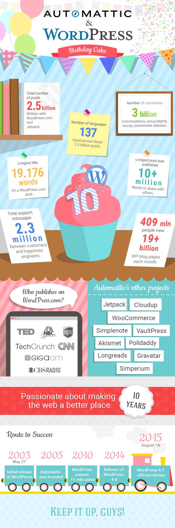 10 Years of WordPress & Automattic Birthday