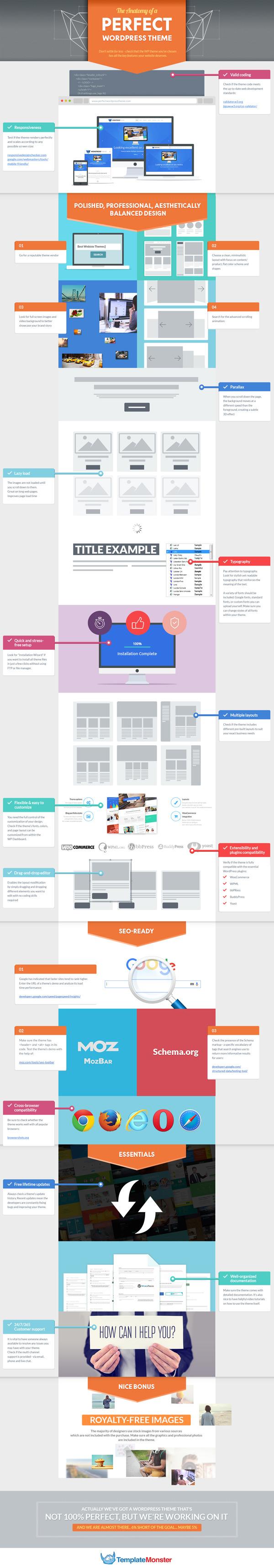 The Anatomy of a Perfect WordPress Theme