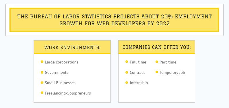 USA Web Development Market and Careers