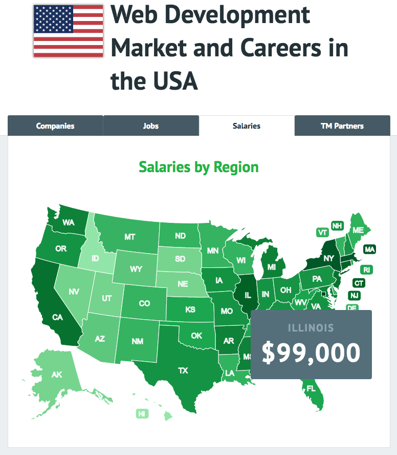 """Interactive Infographic """"Web Development Market and Careers in the USA"""""""