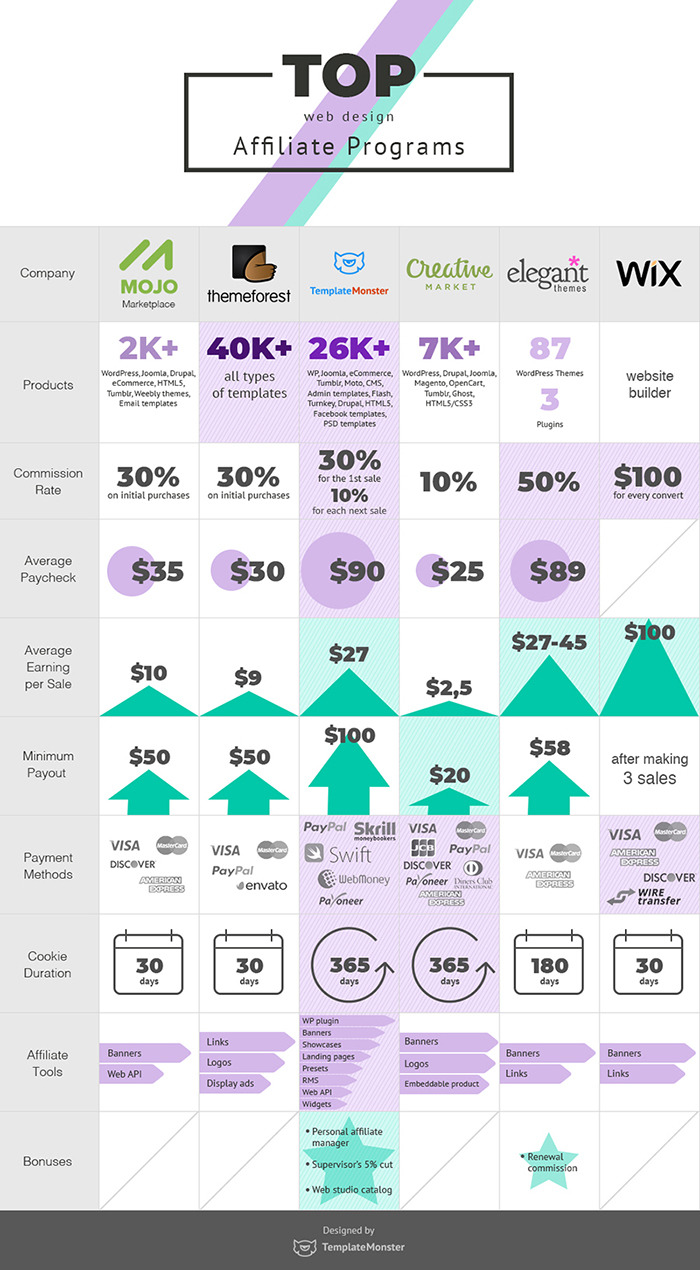 TemplateMonster Affiliate Program Infographics